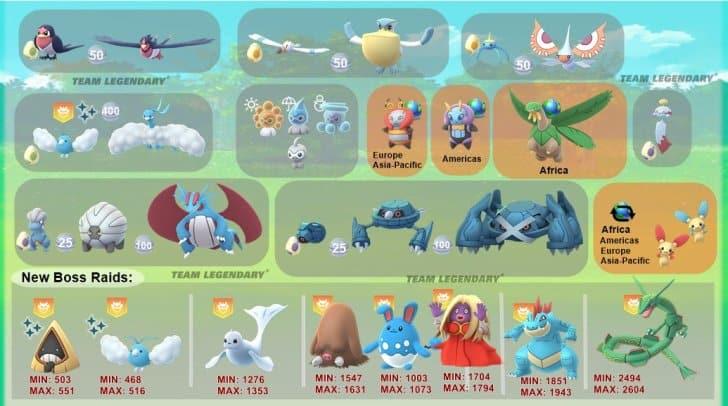 Pokemon GO新團戰寶可夢BOSS推出/地區限定寶可夢 ⋆ Pokemon Hubs 寶可夢 GO資訊