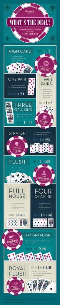 Poker vs Vraie vie