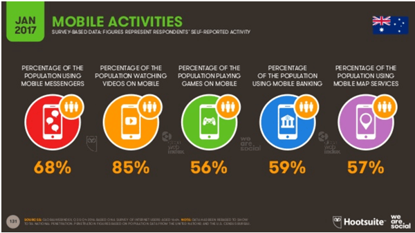 Mobile Activities record