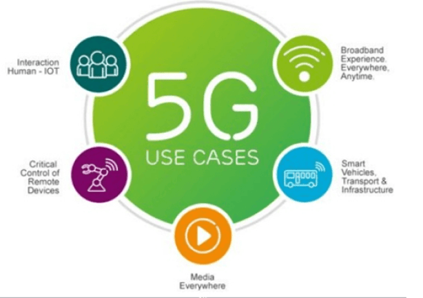 5G Uses