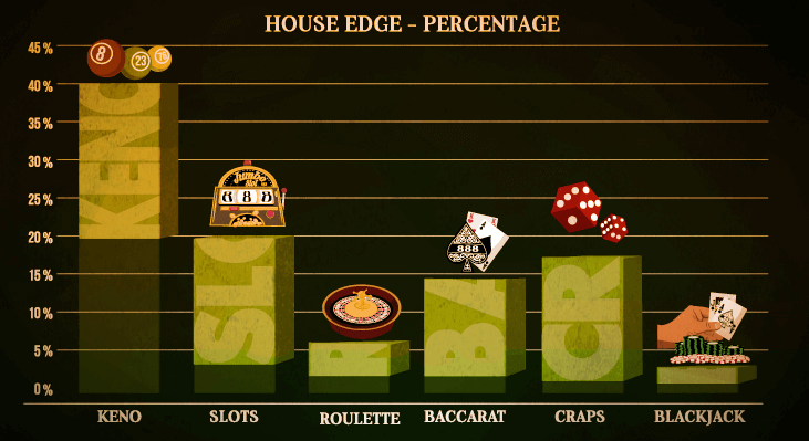 House edge at casino games