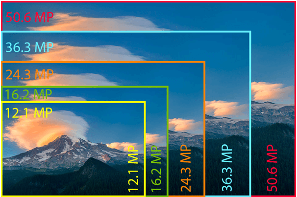 Work of Pixels in Camera