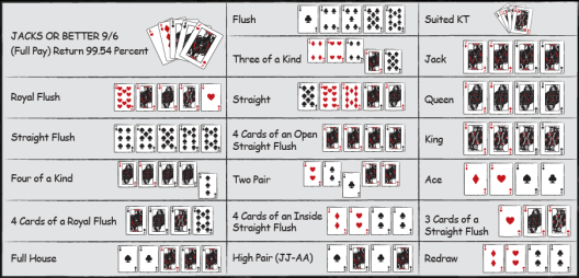 video poker combinations