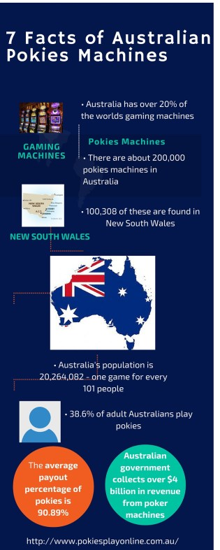 7 Australian Pokies Facts and More [Infographic]