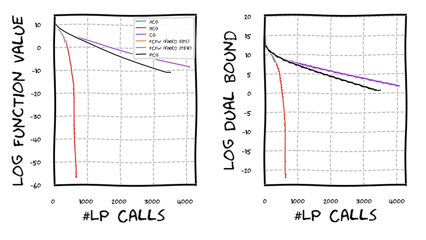 Progress per LP call