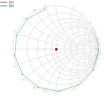 Displaying s-parameters via the Si9000 Smith Chart