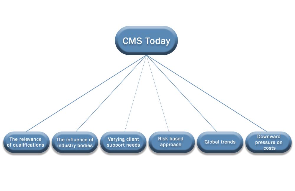 medium resolution of cms today diagram