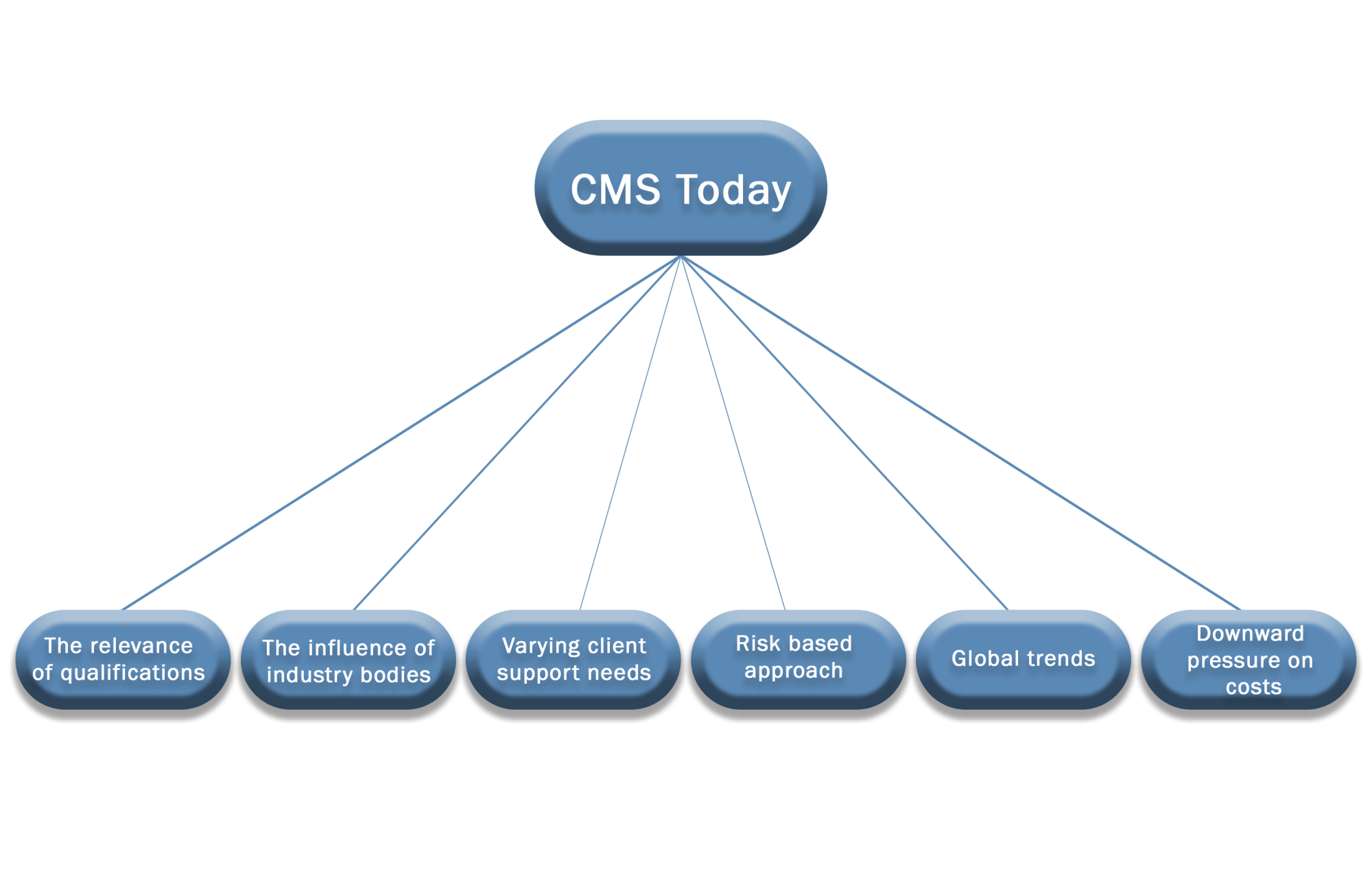 hight resolution of cms today diagram