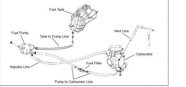 2006 Arctic Cat 500 4x4 Wiring Diagram Fuel Pump Polaris Atv Forum