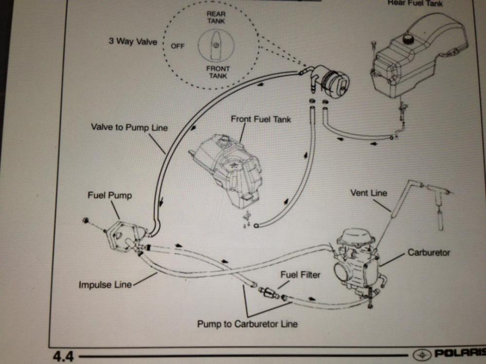 medium resolution of carb setup pictures needed if possible polaris atv forum rh polarisatvforums com 93 polaris trailblazer 250
