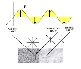 Chart explaining polarization