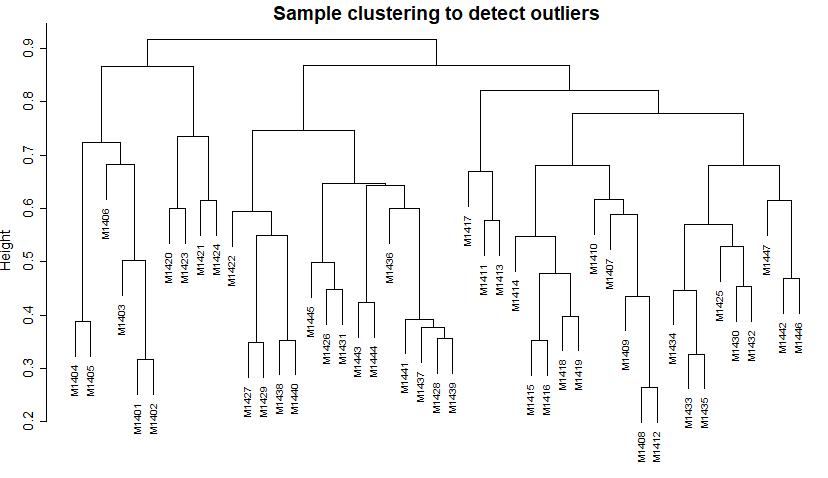 Weighted Gene Correlation Network Analysis (WGCNA) Applied