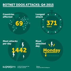 DDoS_Q4_2015