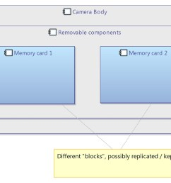 block diagram v logical architecture [ 1600 x 976 Pixel ]