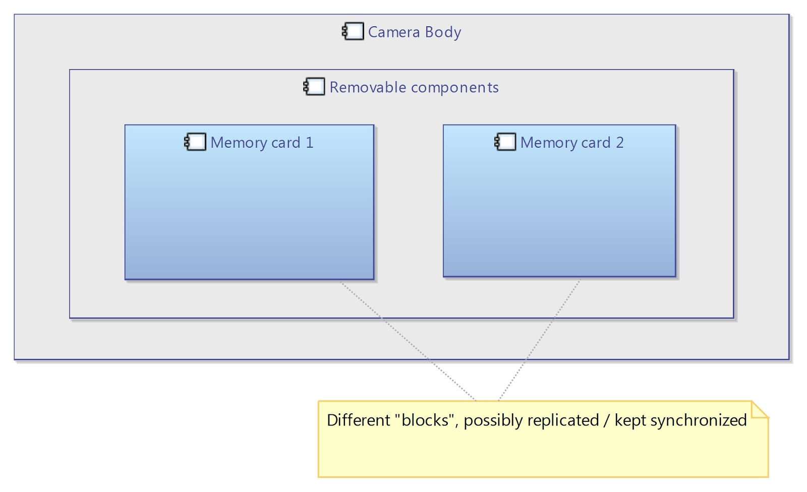 hight resolution of block diagram v logical architecture