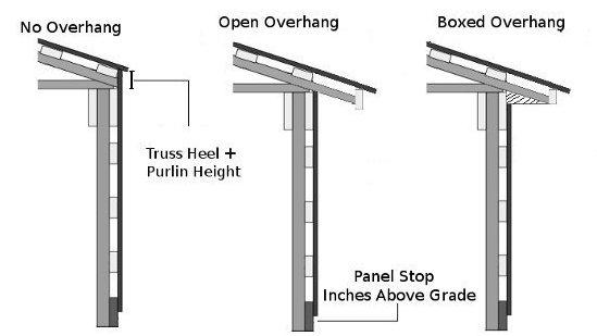 Metal Siding Calculator » Steel Siding Length Calculator