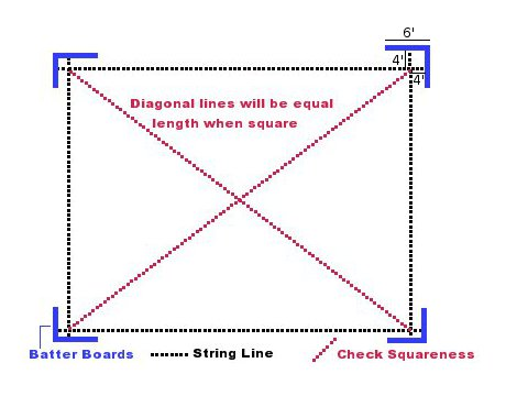 Squaring Building Lines Pole Barns
