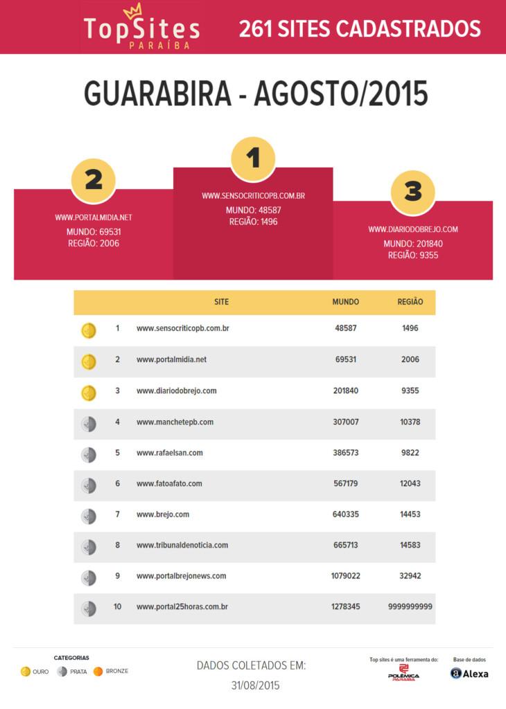 guarabira agosto20151 730x1024 - NOVIDADES NO TOPSITES: Sites de Araruna e Guarabira ganham rankings locais