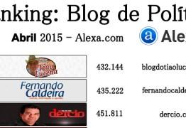 BLOGS DE POLÍTICA DA CAPITAL: Veja os 10 Blogs de política mais acessados no mês de Abril segundo Alexa