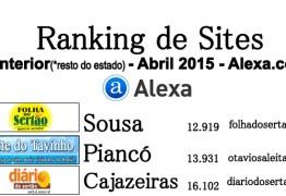 RANKING ALEXA: Conheça os 10 sites de notícias mais acessados do interior da Paraíba no mês de Abril/2015