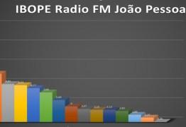 EXCLUSIVO: Saiba a classificação das 15 emissoras das rádios FM de João Pessoa no último Ibope