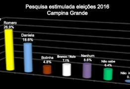PESQUISA: Empate técnico entre os pré candidatos de Campina Grande