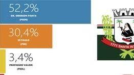 PESQUISA SANTA RITA: PANTA TEM 52,2% – ZÉ PAULO  30,4% – VALDIR  3,4%