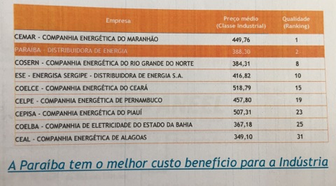 energisa pb2 - Paraíba é o estado mais competitivo do pais em produção de energia para indústrias