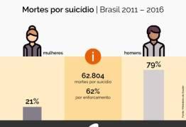 Cerca de 11 mil pessoas tiram a própria vida todos os anos no Brasil