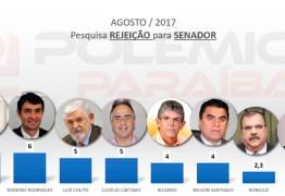 PESQUISA: Polêmica tem acesso aos números para o senado; Ricardo é o mais lembrado e Cássio o mais rejeitado – VEJA OS NÚMEROS