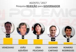 PESQUISA 2018: Cássio é o grande rejeitado na corrida para governador – VEJA OS NÚMEROS