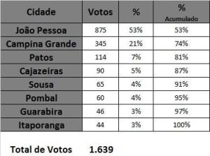 25436552 10213001377661015 184652074 n 300x223 - ELEIÇÕES CREA: Aragão garante a vitória com ampla maioria