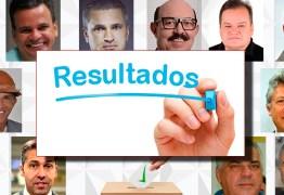 Jutay Meneses vence enquete sobre possível renovação da bancada paraibana na Câmara Federal; Confira o resultado