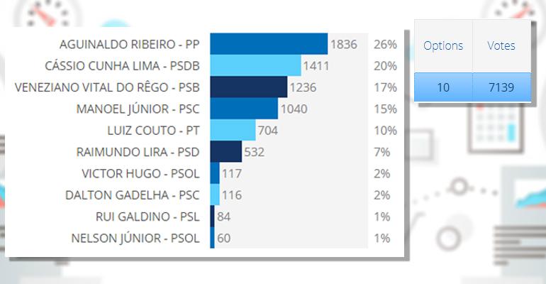 ENQUETE SENADO PARAIBA 2018 - RESULTADO DA ENQUETE: saiba quem recebeu mais intenções de votos para o Senado