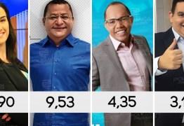 IBOPE DA MANHÃ: Cabo Branco lidera programas da manhã e briga pelo terceiro lugar é forte