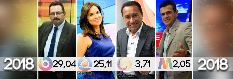 32831338 1739564022825278 1263447110670352384 n - SAIU O IBOPE CAMPINA GRANDE: Filiada da TV Globo fica em segundo lugar nos noticiosos do meio dia - VEJA OS NÚMEROS