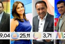 SAIU O IBOPE CAMPINA GRANDE: Filiada da TV Globo fica em segundo lugar nos noticiosos do meio dia – VEJA OS NÚMEROS