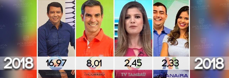 WhatsApp Image 2018 05 10 at 13.26.38 - TV Cabo Branco mantém preferência dos paraibanos e têm liderança folgada no segmento de esportes