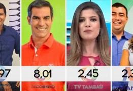 TV Cabo Branco mantém preferência dos paraibanos e têm liderança folgada no segmento de esportes