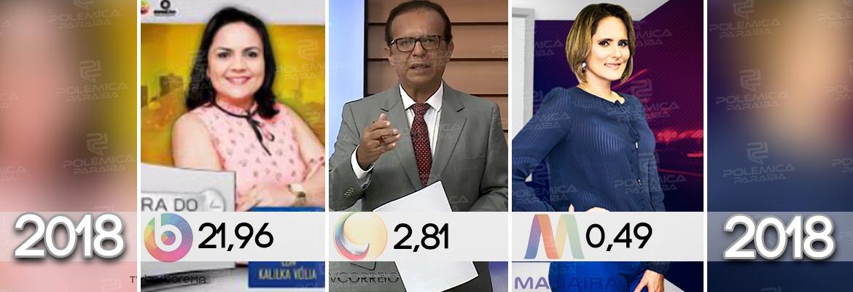 WhatsApp Image 2018 05 16 at 9.30.54 AM - IBOPE CAMPINA GRANDE: Afiliada da SBT aparece em primeiro lugar no segmento jornalístico da tarde