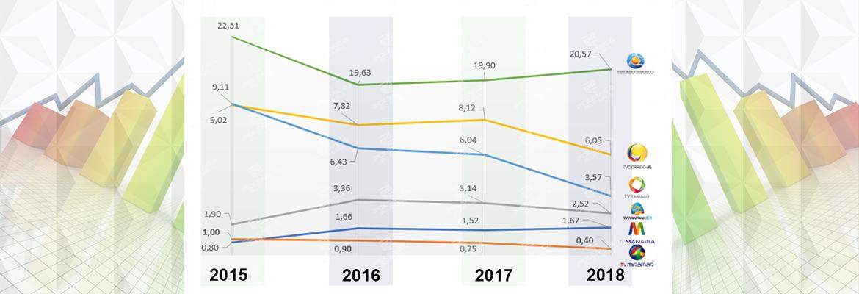 BALANÇO DO IBOPE  Nos últimos quatro anos Tambaú despencou mais de 5 ... 940701d3f0537