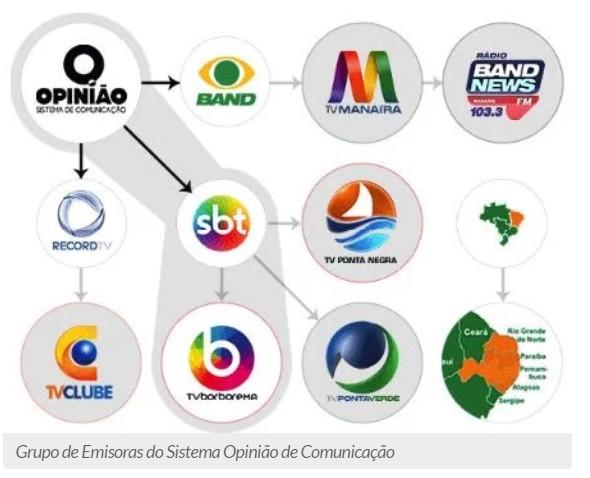 op9 2 - Paraíba ganha mais um portal de notícia – DESCUBRA AQUI