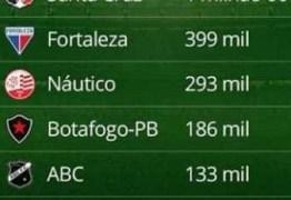 Pesquisa nacional aponta o Botafogo-PB com a maior torcida do estado e a 8ª no NE