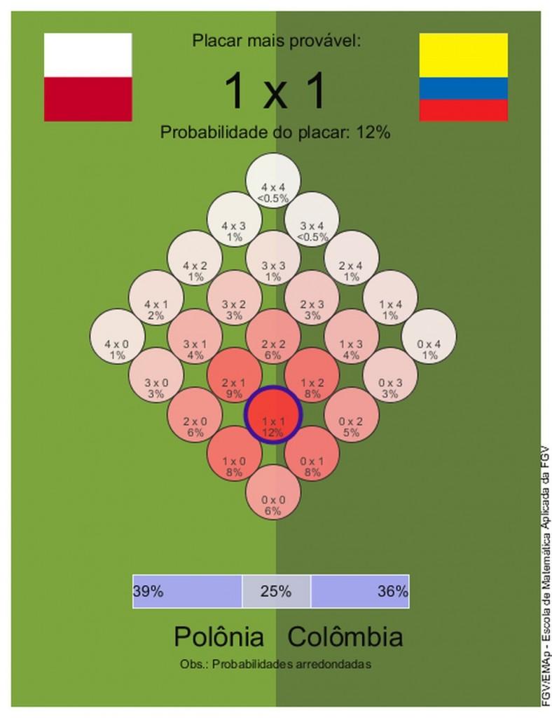 3 2 - Dicas para o bolão: veja o que dizem os matemáticos para os jogos do dia