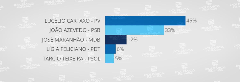 35086674 1768706863244327 5785457076700446720 n - RESULTADO DA ENQUETE/REJEIÇÃO: 45% não votariam em Lucélio Cartaxo para governar a Paraíba