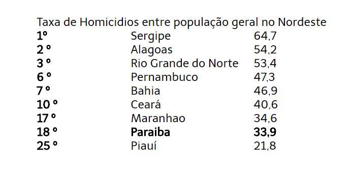 Capturar 9 - ATLAS DA VIOLÊNCIA 2018: Paraíba diminui gradativamente taxa de homicídios; veja números!