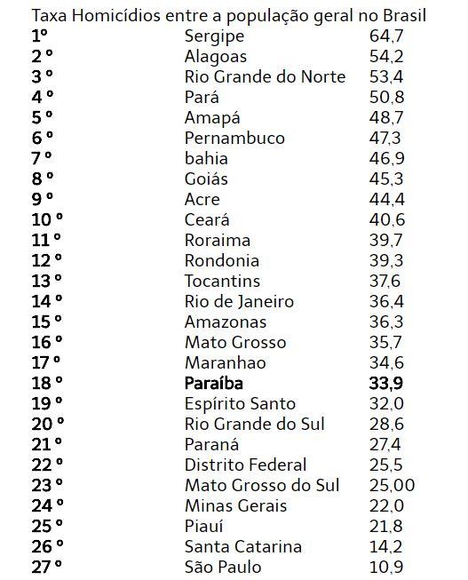 Capturar3 1 - ATLAS DA VIOLÊNCIA 2018: Paraíba diminui gradativamente taxa de homicídios; veja números!