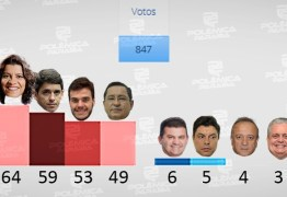 RESULTADO DA ENQUETE: saiba quem são os deputados mais 'rejeitados' da Assembleia Legislativa da Paraíba