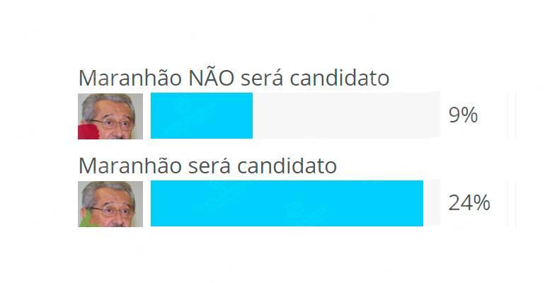 36874309 1741946299224746 1423831420115091456 n - RESULTADO DA ENQUETE: internautas não acreditam na desistência de Maranhão e Cássio