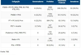 POLARIZAÇÃO: disputa PT-PSDB segue viva para as eleições de 2018, diz cientista político
